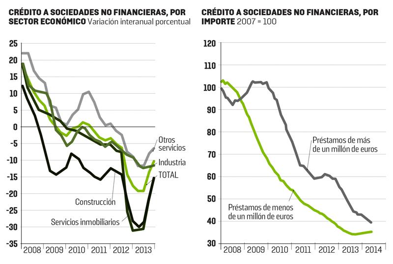 FUENTE: OCDE - BANCO DE ESPAÑA (2013), BOLETÍN ECONÓMICO, OCTUBRE DE 2014, BOLETÍN ESTADÍSTICO DE JULIO
